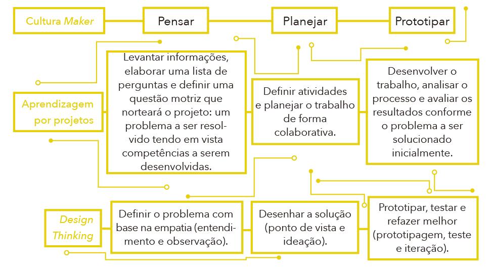 Diagrama aplicação da cultura Maker