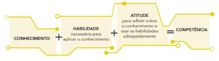 Diagrama do processo BNCC