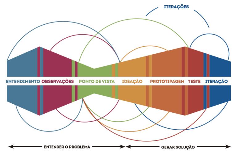 Gráfico do processo do design thinking